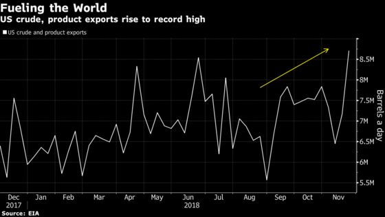 U.S. Total Crude, Refined Product Exports Jump to Record High
