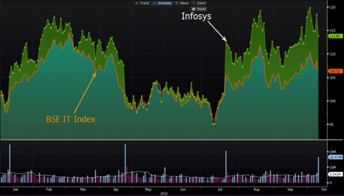 Infosys shares have outperformed BSE IT Index in the year to date