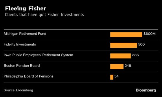 Fidelity Pulls $500 Million From Fisher as Big Clients Flee