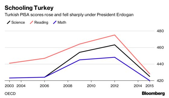 A Crazy $200 Billion Says Erdogan Wins His Election Bet