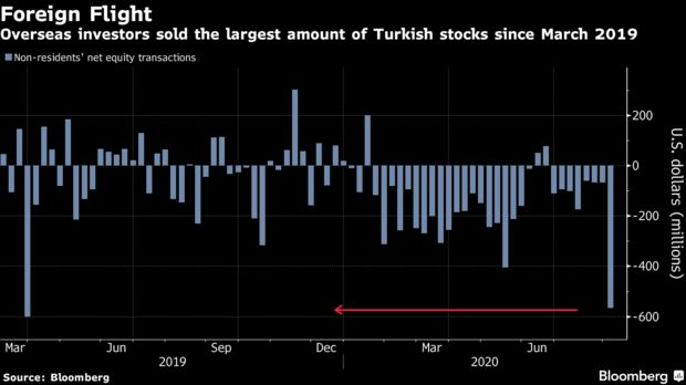 Overseas investors sold the largest amount of Turkish stocks since March 2019