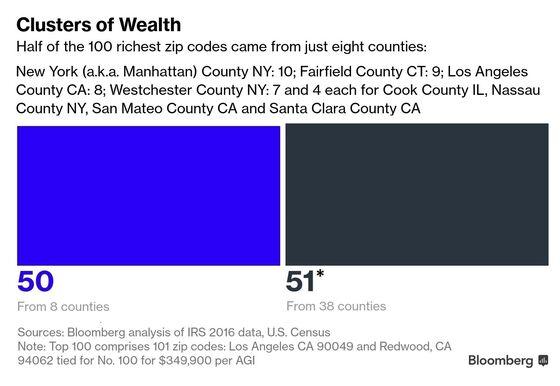 NYC's Trendy Neighborhood Leaps Into Top Five Richest Zip Codes