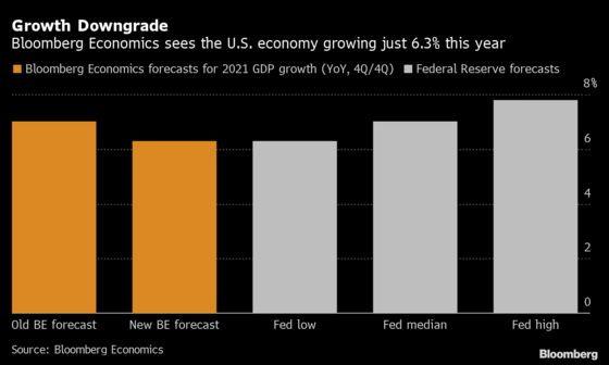 U.S. Economy May Only Grow 6.3% This Year on Supply Woes