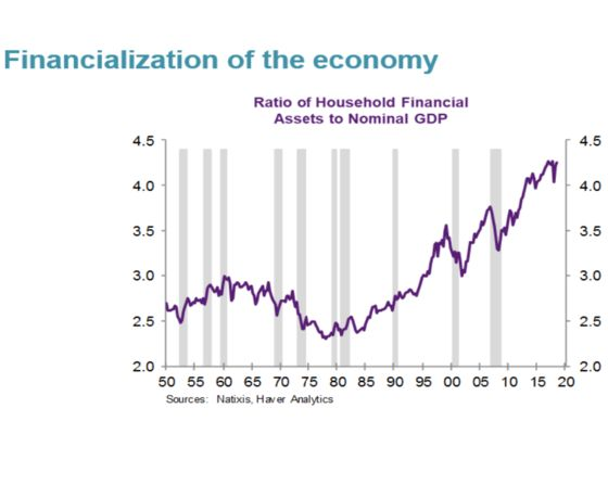 These Are the Charts That Scare Wall Street