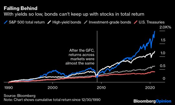 Bond Traders' Hot Tip for Next Year? Buy Stocks.