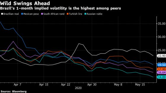 Brazil Markets Are a Mess as Pandemic Adds to Political Woes