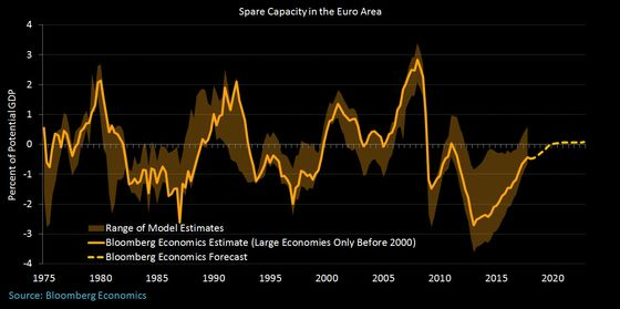 The Hard-to-Measure Economic Gauge on the ECB's Mind
