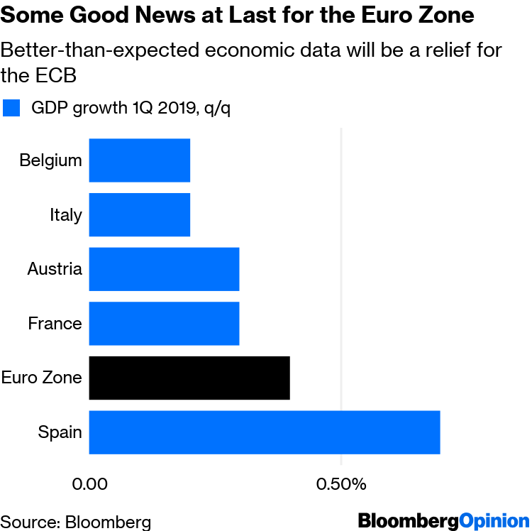 Europe's Rebound Shows ECB and Mario Draghi Got it Right