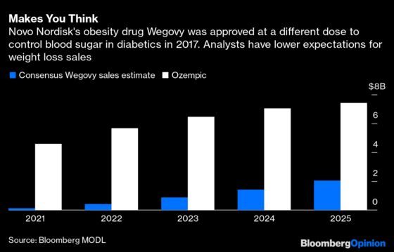 Weight-Loss Drug Could Help Millions. Will TheyGet It?