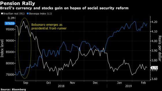 Investors Cheer Brazil Pension Bill and Brace for Long Drama
