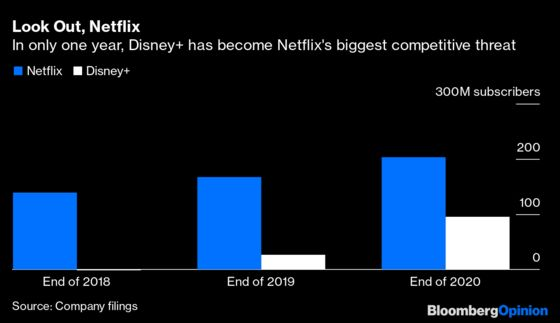 Disney+ Can Compete, But Can It Make Money?