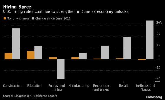 British Companies Accelerate Hiring as Economy Unlocks