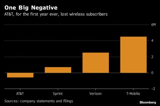 AT&T Notches Dubious Achievement With ItsFirst Wireless Subscriber Loss