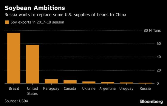 China Turns to Russia in Search to Replace U.S. Soybeans