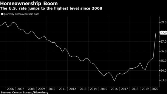 U.S. Homeownership Rate Soars to Highest Level Since 2008