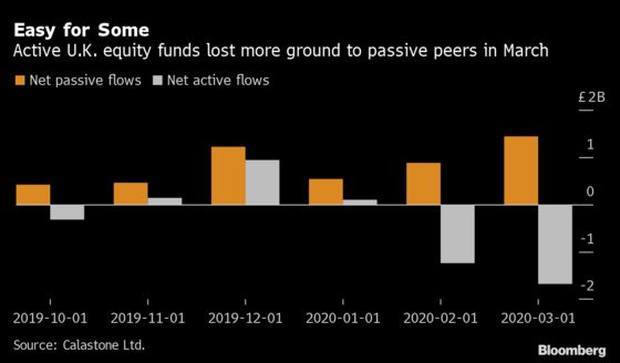 U.K. Active Asset Managers Get Pounded in Coronavirus Turmoil