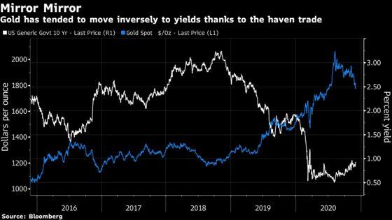 Treasury Yield Spike Risks Sparking Domino Effect in Markets