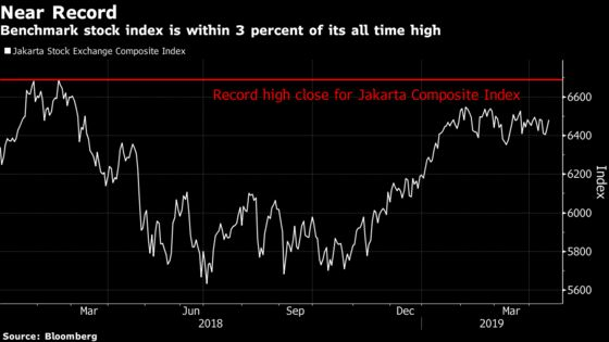 Jokowi Win Puts Indonesian Stocks on Course for Record Rally