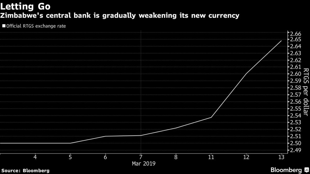 Zimbabwe Eases Grip on New Currency in Bid to End Dollar