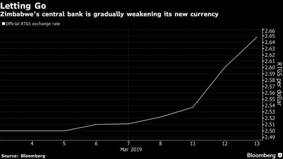 Zimbabwe Eases Grip on New Currency in Bid to End Dollar Squeeze