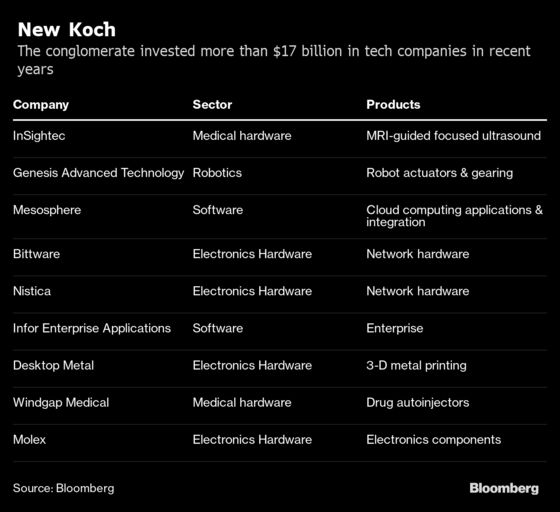Koch's Massive Tech Bet: 'Do It or We'll End Up in the Dumpster'