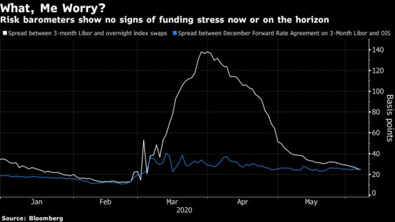 Defaults Won't Stop Funding Frenzy Started by Central Banks
