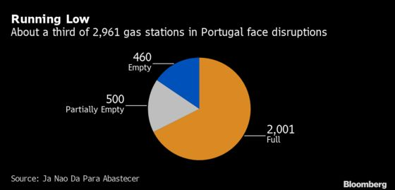 Portuguese Truckers Strike for Second Day, Squeezing Gas Supply