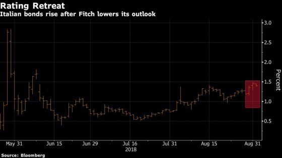 Italian Bonds Get a Respite as Fitch Affirms Credit Rating