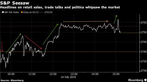 Stocks Fade Into Close Amid Weak Data, Border Spat: Markets Wrap