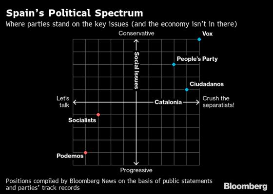 Political Promises: The Manifesto Pledges of Spain'sMain Parties