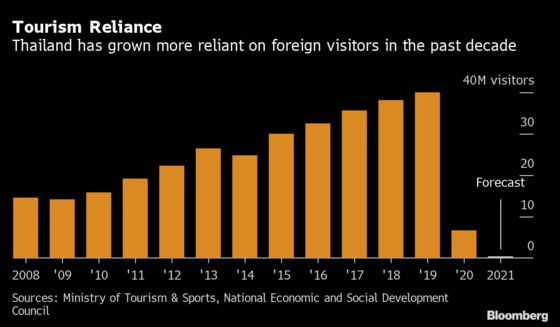 Thailand Says Its Tourism Sector May Not Recover Until 2026