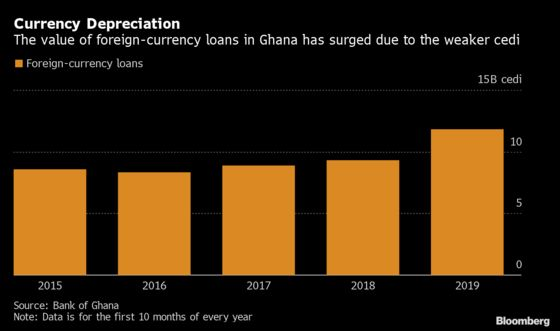 Cedi Drop Pushes Up Ghanaian Banks' Hard-Currency Loans