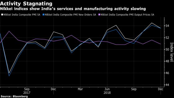 India's Economy Showed Signs of Slowing in December