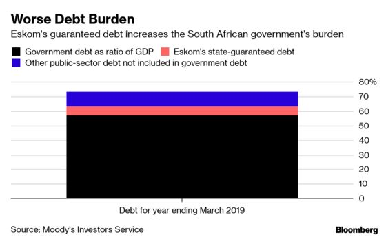 Moody's Eskom Debt Inclusion Raises South Africa Downgrade Risk
