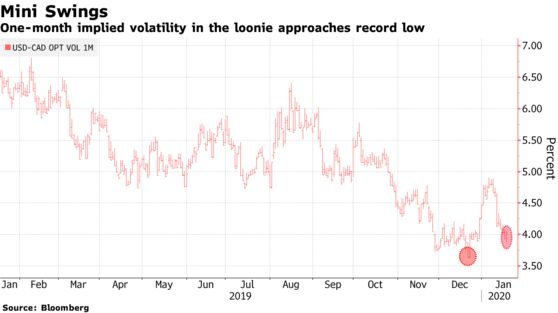 One-month implied volatility in the loonie approaches record low
