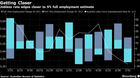 Australia's Unemployment Falls to Lowest in Almost Six Years