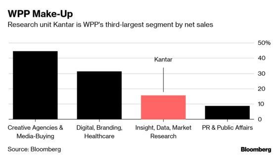 One Year After Sorrell, WPP is Still Waiting for Lift-Off