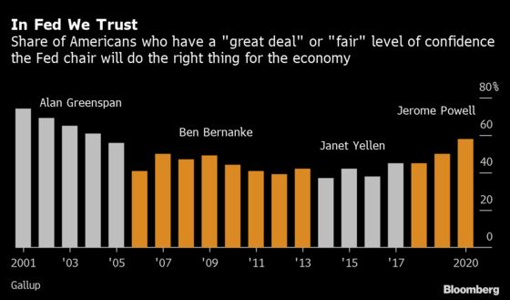 Confidence in Fed Chair Hits Highest Point Since Greenspan Era