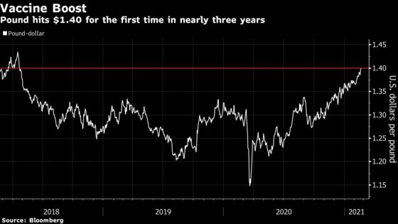 Pound Rises Past $1.40 for First Time Since 2018 in Vaccine Play