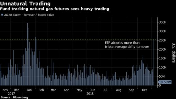 Winter Is Coming and Trading in the Biggest Natural Gas ETF Heats Up