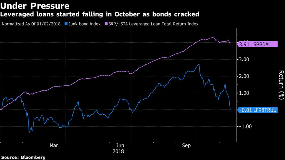 Leveraged Loans Hit Two-Year Low as Bonds Crater, Supply Weighs