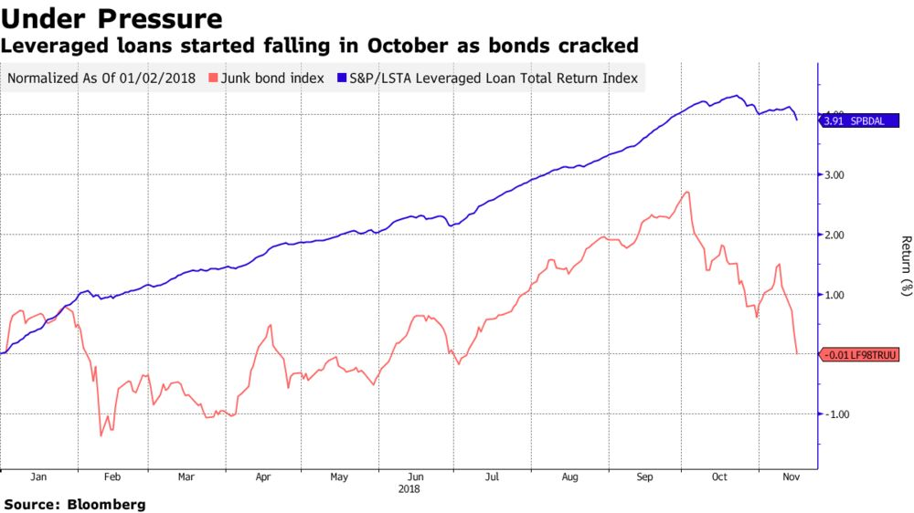 Leveraged Loans at Two-Year Low as Bonds Fall, Supply Weigh