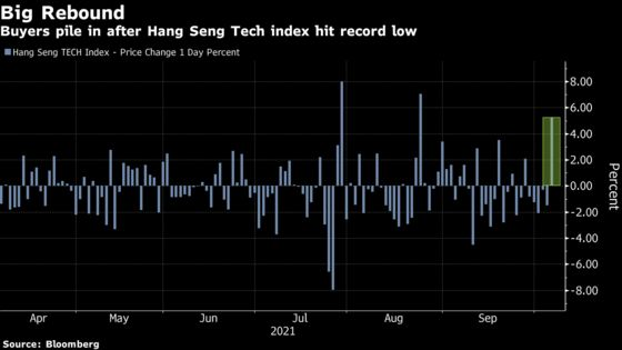 China Tech Stocks Surge Most Since August After Hitting New Lows