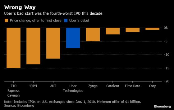 Where Uber's Ugly Debut Ranks Among IPO Sell-Offs of the Decade