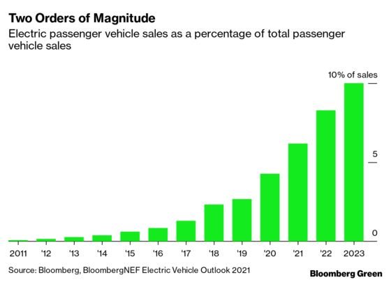 Peak Internal Combustion Engine May Already Be Years Behind Us