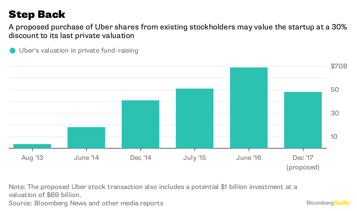 Uber has a big opportunity from the softbank stock sale bloomberg note the proposed uber stock transaction also includes a potential 1 billion investment at a valuation of 69 billion biocorpaavc Choice Image