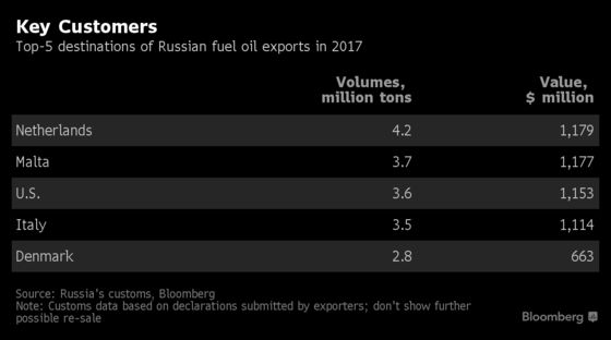 Russian Oil Set to Lose Billions in Ship-Fuel Overhaul