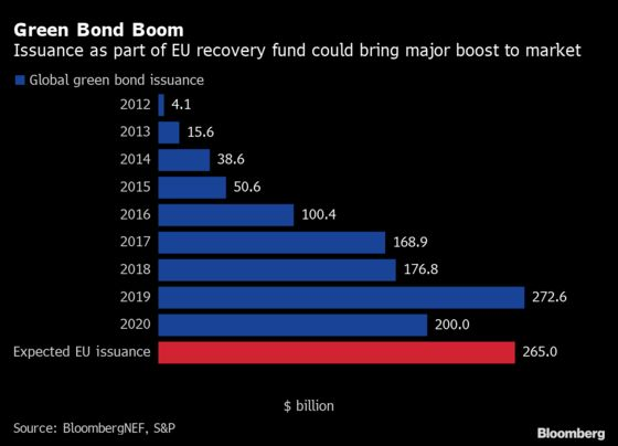 How Europe Is Leading the Way in Reshaping Global Green Bonds