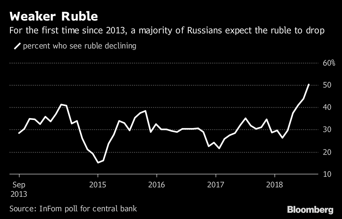 Incomes of Russians: the fall accelerated 13