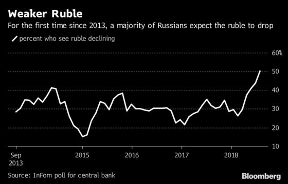 Russian Rate Hike in Play as Ruble Revs Up Inflation at Last